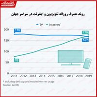 دوران تلویزیون به پایان رسید؟/ افزایش تمایل مردم جهان به استفاده از اینترنت