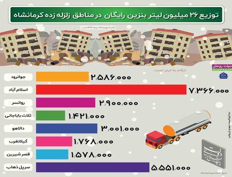 توزیع ۲۶میلیون لیتر بنزین رایگان در مناطق زلزلهزده +اینفوگرافیک