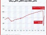 ادامه روند بهبود اقتصاد بریتانیا/ رشد تولید ناخالص داخلی بسیار پایینتر از سطح پیش از کرونا است