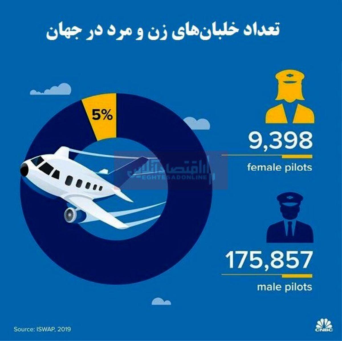 صنعت هواپیمایی جهان از کمبود خلبان رنج خواهد برد