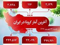 آخرین آمار کرونا در ایران (۱۳۹۹/۶/۲۲)