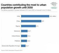 آینده شهرنشینی در سال ۲۰۵۰ +اینفوگرافیک