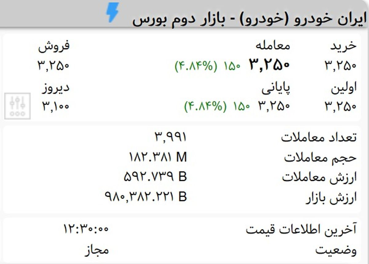 سهامداران شرکت ایران خودرو بخوانند