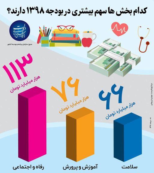 کدام بخشها سهم بیشتری در بودجه98 دارند؟