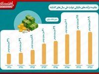 مقایسه درآمدهای مالیاتی دولت طی سالهای گذشته