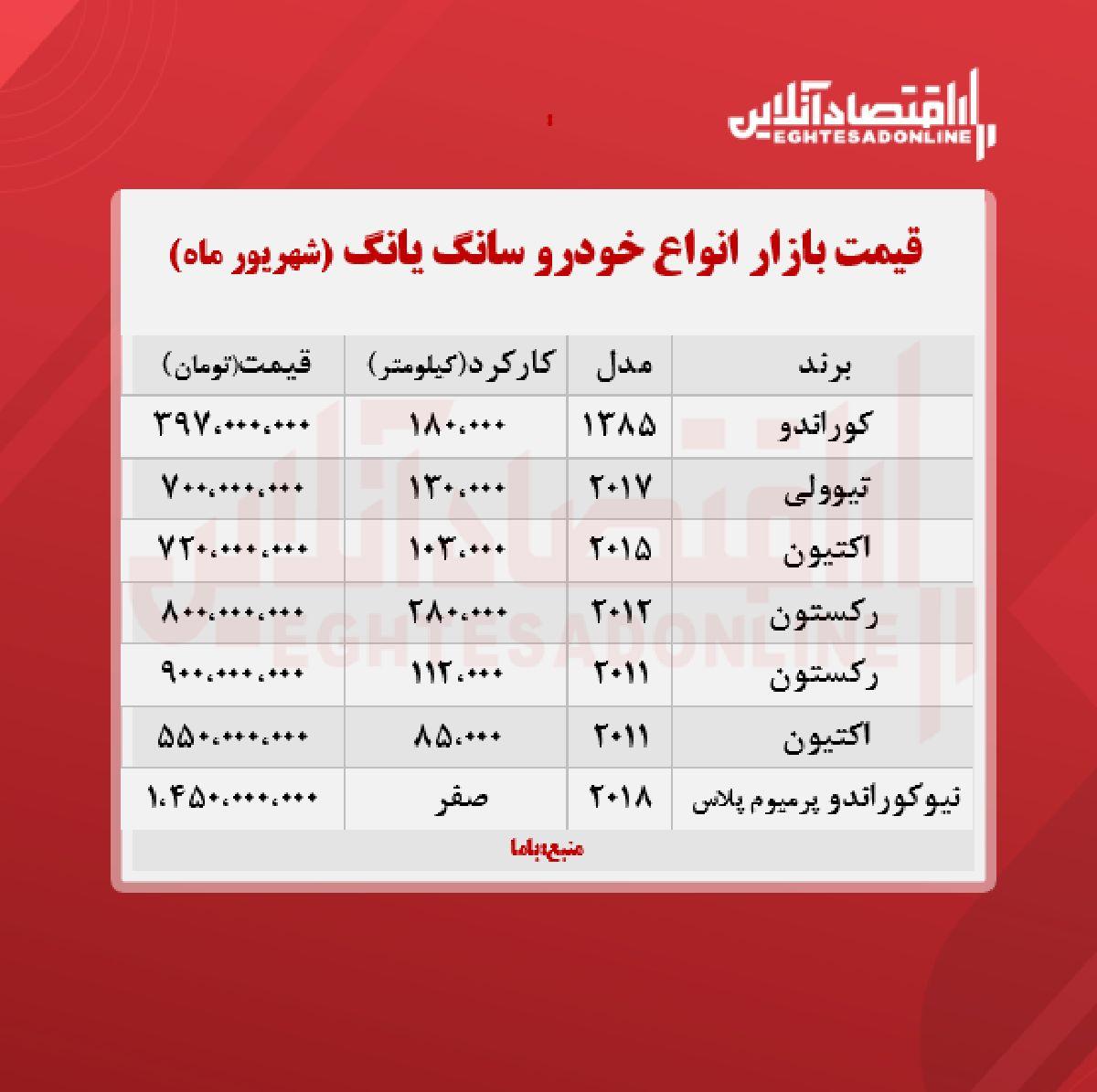 قیمت سانگ یانگ به بیش از ۱ میلیارد رسید + جدول