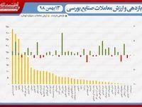 نقشه بازدهی و ارزش معاملات صنایع بورسی در انتهای داد و ستدهای روز جاری/ صعود نماگر به قله ۴۲۸هزار واحد