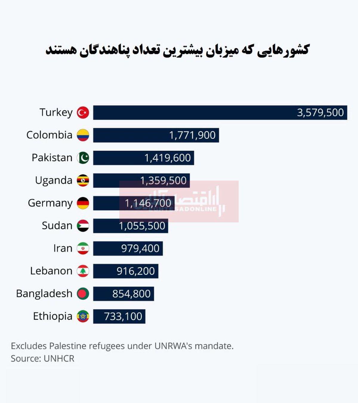 کدام کشورها میزبان بیشترین پناهندگان هستند؟/ ایران در جایگاه هفتم