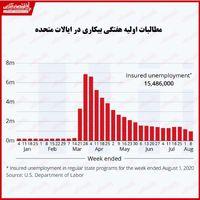 مطالبات بیکاری در آمریکا بالاخره به کمتر از یک میلیون کاهش یافت!/ کاهش بیکاری نشانهای امیدوار کننده است؟