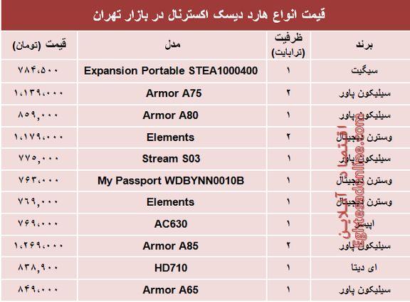 قیمت انواع هارد دیسک اکسترنال در بازار تهران؟