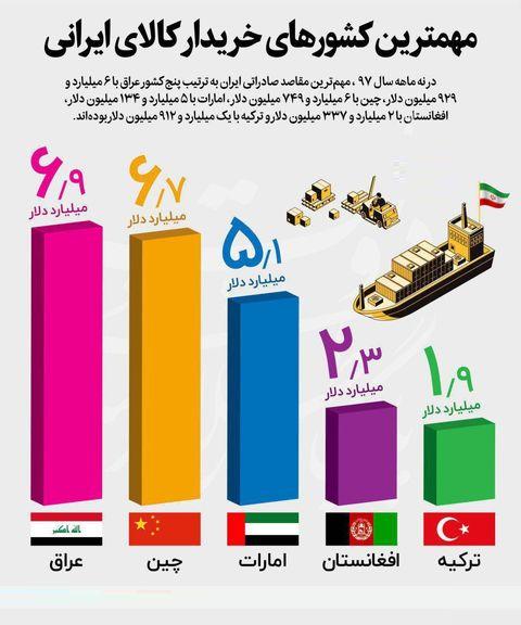 مهمترین کشورهای خریدار کالاهای ایرانی +اینفوگرافیک