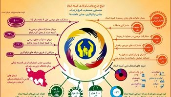 فعالیتهای کمیته امداد امامخمینی(ره) +اینفوگرافیک