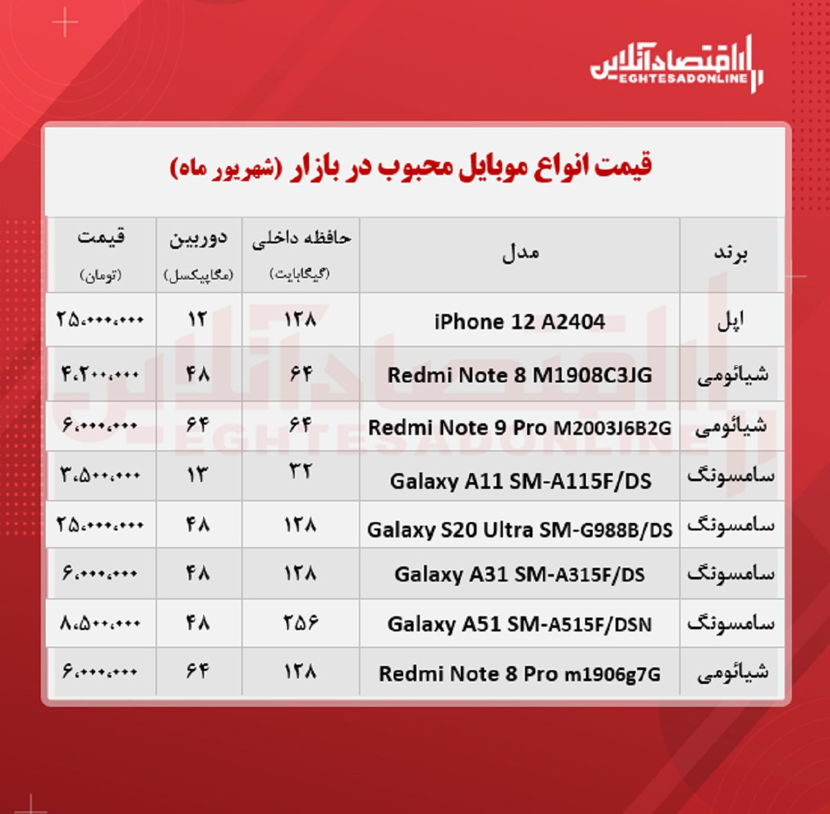 قیمت محبوب ترین گوشی های بازار / ۱۵شهریور