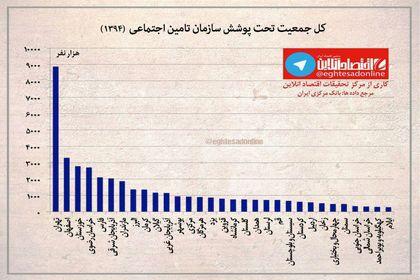 کل جمعیت تحت پوشش سازمان تامین اجتماعی در سطح استانها +اینفوگرافیک