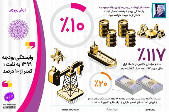 وابستگی کمتر از ۱۰درصدی بودجه۹۹ به منابع نفتی
