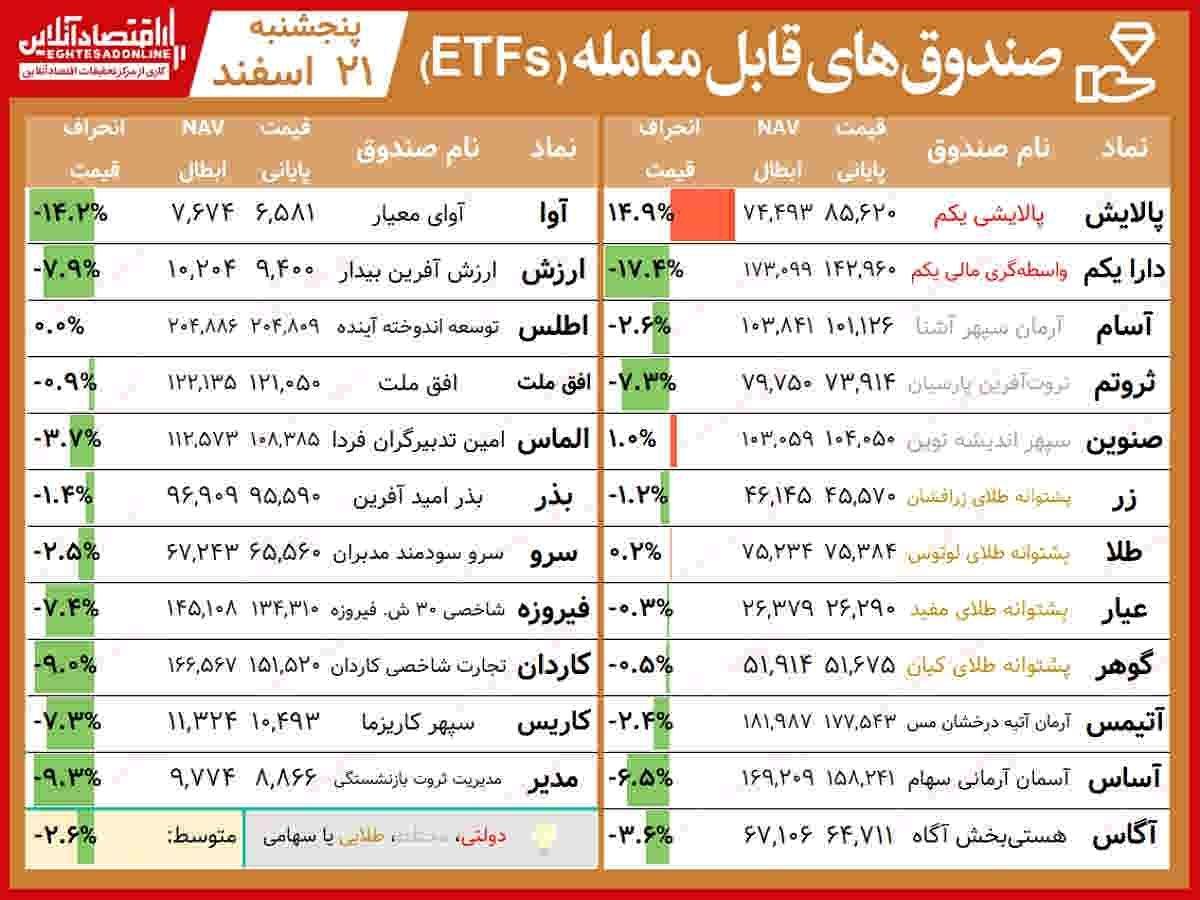 مقایسه صندوقهای سرمایهگذاری قابل معامله/ هفته سرخ صندوقهای طلایی با وجود صعود سهامیها