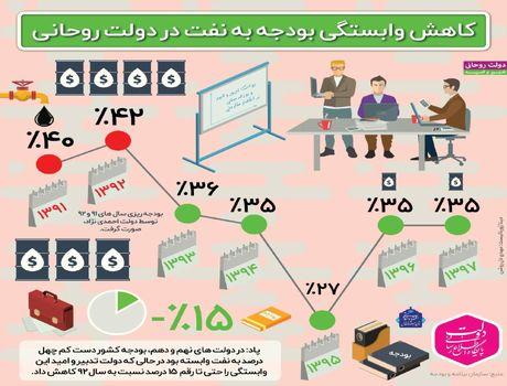 کاهش وابستگی بودجه به نفت +اینفوگرافیک