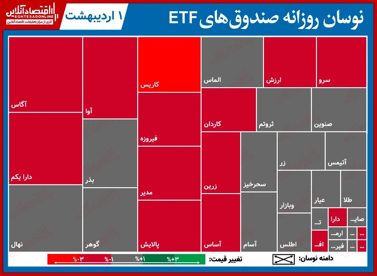 گزارش روزانه صندوقهایETF (۱اردیبهشت۱۴۰۰) / رونق درآمد ثابتیها با ارزش معاملات ۶۰۰میلیارد تومانی