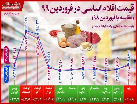 مرغ در فروردین ۲۰درصد ارزان شد/ افزایش ۳۷درصدی قیمت برنج نسبت به فروردین۹۸