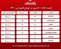 یک خانه ۱۰۰ متری در تهران چند؟