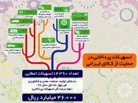حمایت از کالای ایرانی با پرداخت 46 هزار میلیارد تسهیلات