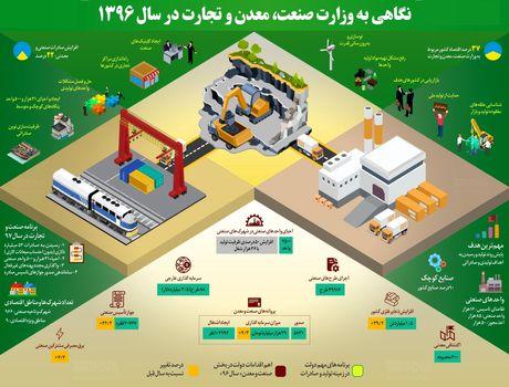 وضعیت وزارت صنعت در سال 1396 +اینفوگرافیک