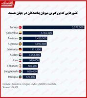 کدام کشورها میزبان پناهندگان در جهان هستند؟/ ایران در جایگاه هفتم