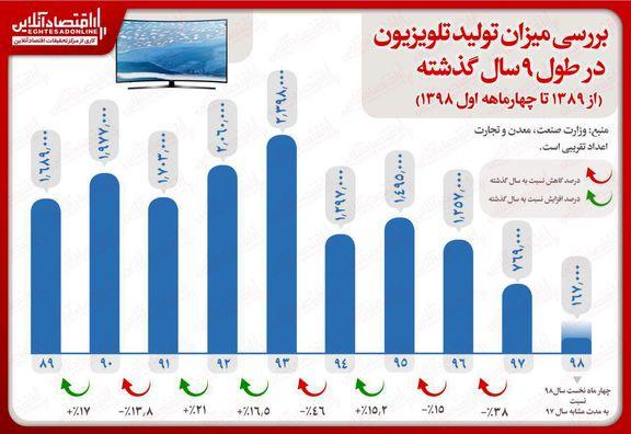 چه تعداد تلویزیون طی ۹سال تولید شد؟/ امسال ۱۶۷هزار دستگاه تلویزیون تولید شد