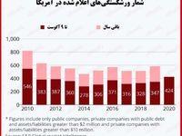 کرونا میزان ورشکستگی آمریکا را به بالاترین حد 10ساله رساند!/ اعلام ورشکستگی 424شرکت از ابتدای سال