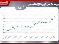 بازگشت شاخص گروه فلزات اساسی بورس تهران به کانال ۲۲۰هزار واحدی