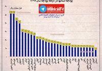 سهم استانهای مختلف از بودجه ۹۷ +نمودار