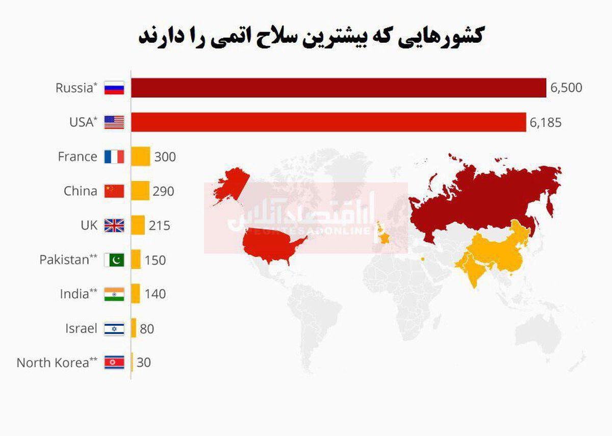 کدام کشورها بیشترین تسلیحات هستهای را دارند؟