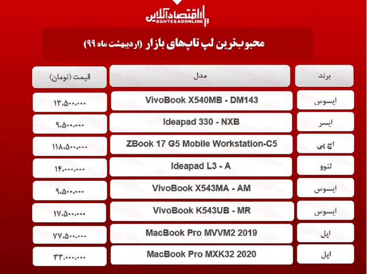 قیمت انواع لپ تاپ محبوب در بازار / ۶اردیبهشت