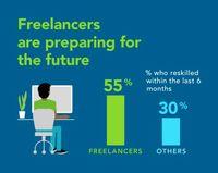 ۴ پیشبینی برای آینده مشاغل در جهان