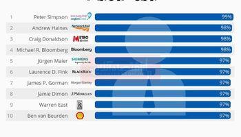 محبوبترین مدیران بریتانیا را بشناسید