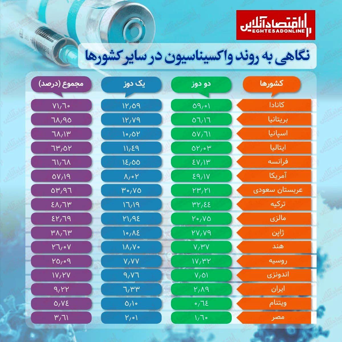 نگاهی به روند واکسیناسیون در سایر کشورها