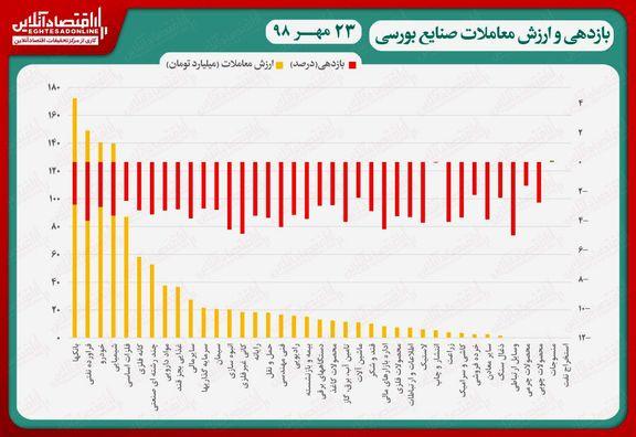 نقشه بازدهی و ارزش معاملات صنایع بورسی در انتهای داد و ستدهای روز جاری/ سقوط شاخص تا کانال ۳۰۸هزار واحد