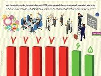 ارتقای رتبه اعتباری ایران در سال ۲۰۱۶ +اینفوگرافیک