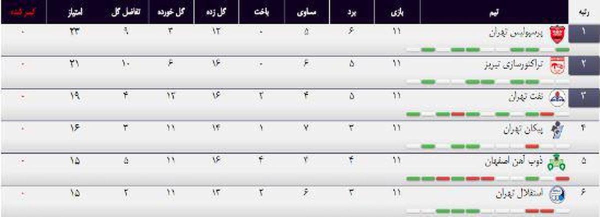 اشتباه بزرگ سایت سازمان لیگ برتر +عکس