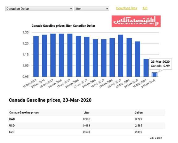 قیمت بنزین در کانادا بعد از دو دهه به زیر ۱دلار کانادا رسید