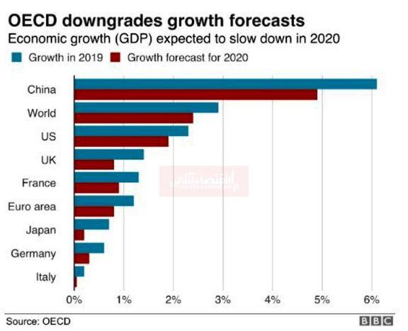 پیش بینی رشد اقتصادی کشورها در سال۲۰۲۰ تحت تاثیر کرونا