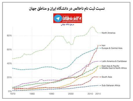 نسبت ثبت نام ناخالص در دانشگاه ایران و مناطق جهان +اینفوگرافیک