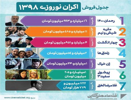 جدول فروش اکران نوروزی سال98