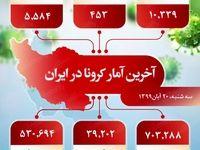 آخرین آمار کرونا در ایران (۹۹/۸/۲۰)