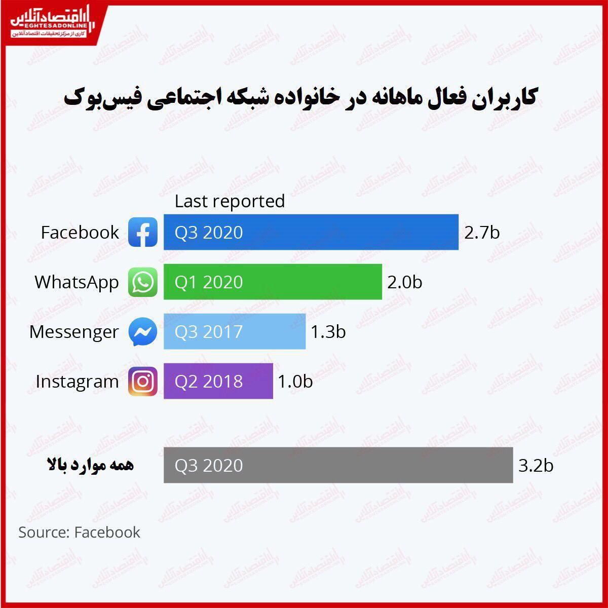 خانواده فیسبوک چقدر کاربر فعال دارد؟