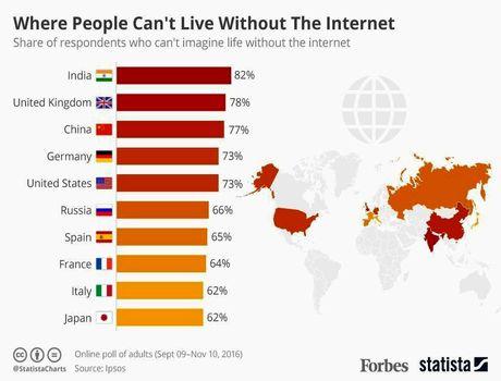 مردمی که نمیتوانند زندگی بدون اینترنت را تصور کنند! +اینفوگرافیک