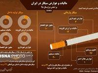 مالیات و عوارض سیگار در ایران