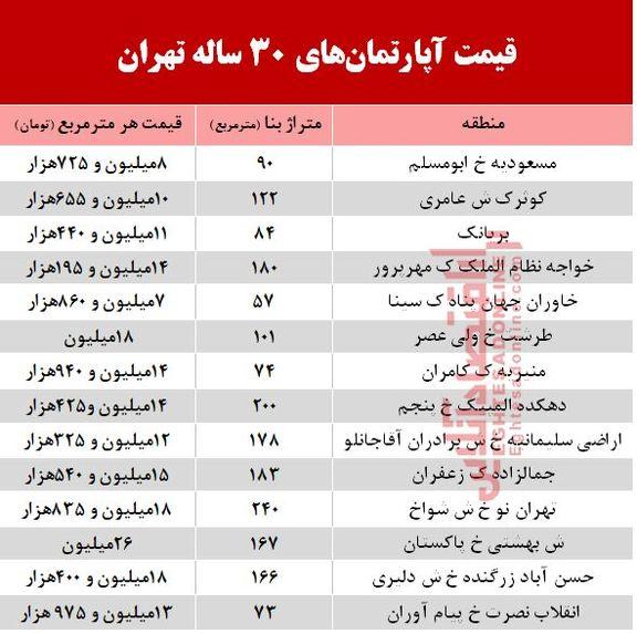 مظنه آپارتمانهای 30 ساله تهران  +جدول