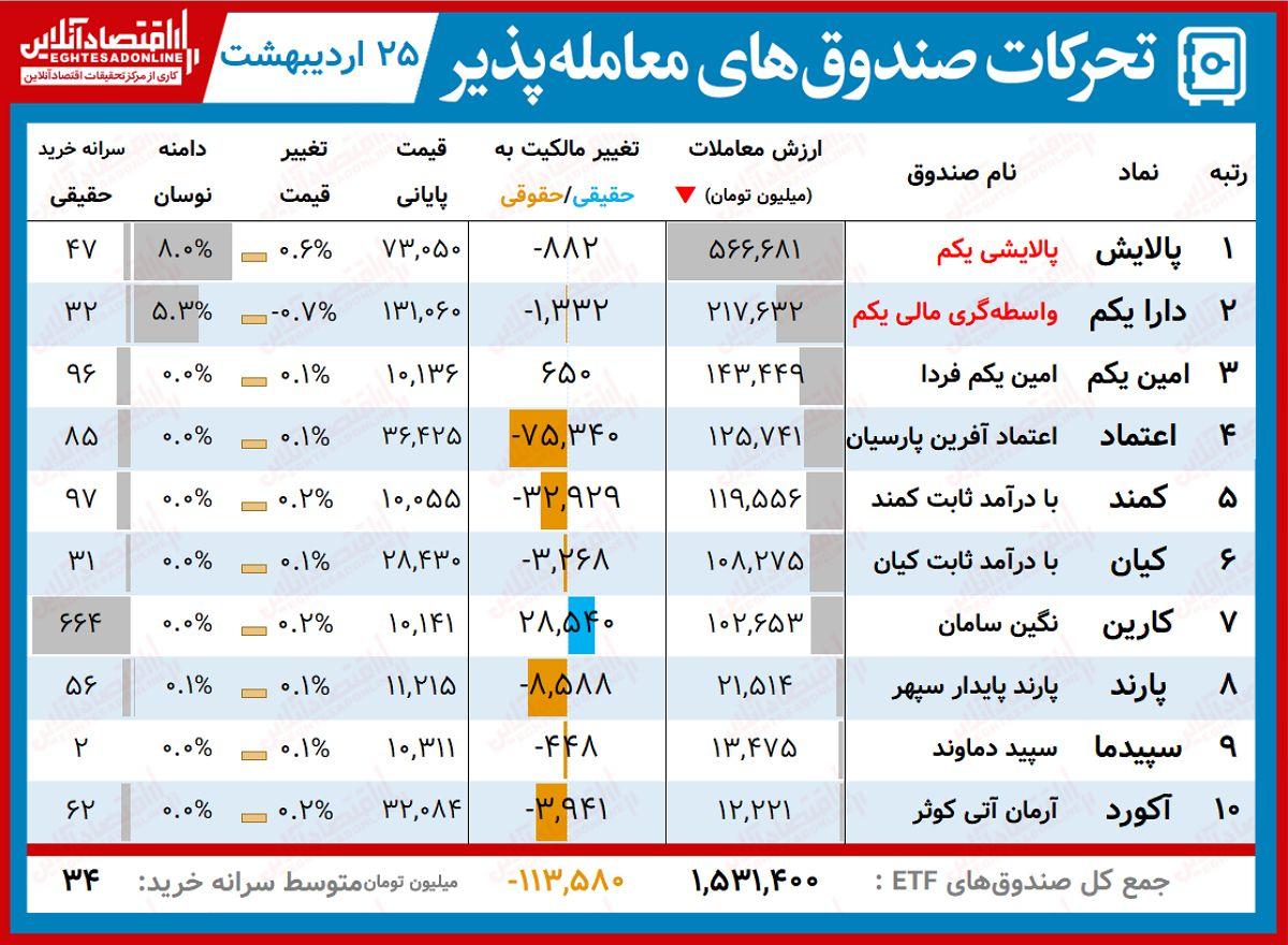 گزارش روزانه صندوق های ETF (۲۵اردیبهشت۱۴۰۰) / معاملات ۵۰۰میلیارد تومانی پالایش با رشد اندکی همراه شد