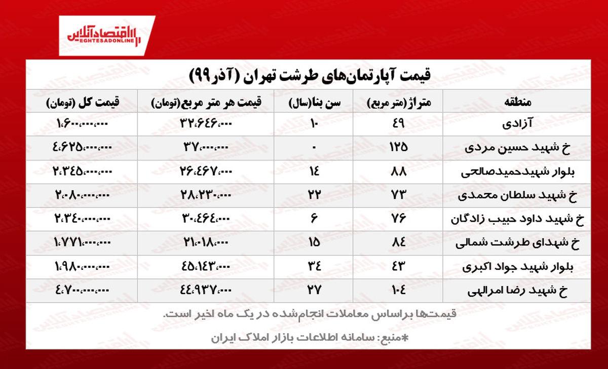 قیمت مسکن در طرشت تهران/ افزایش ۱۰۰درصدی قیمتها!